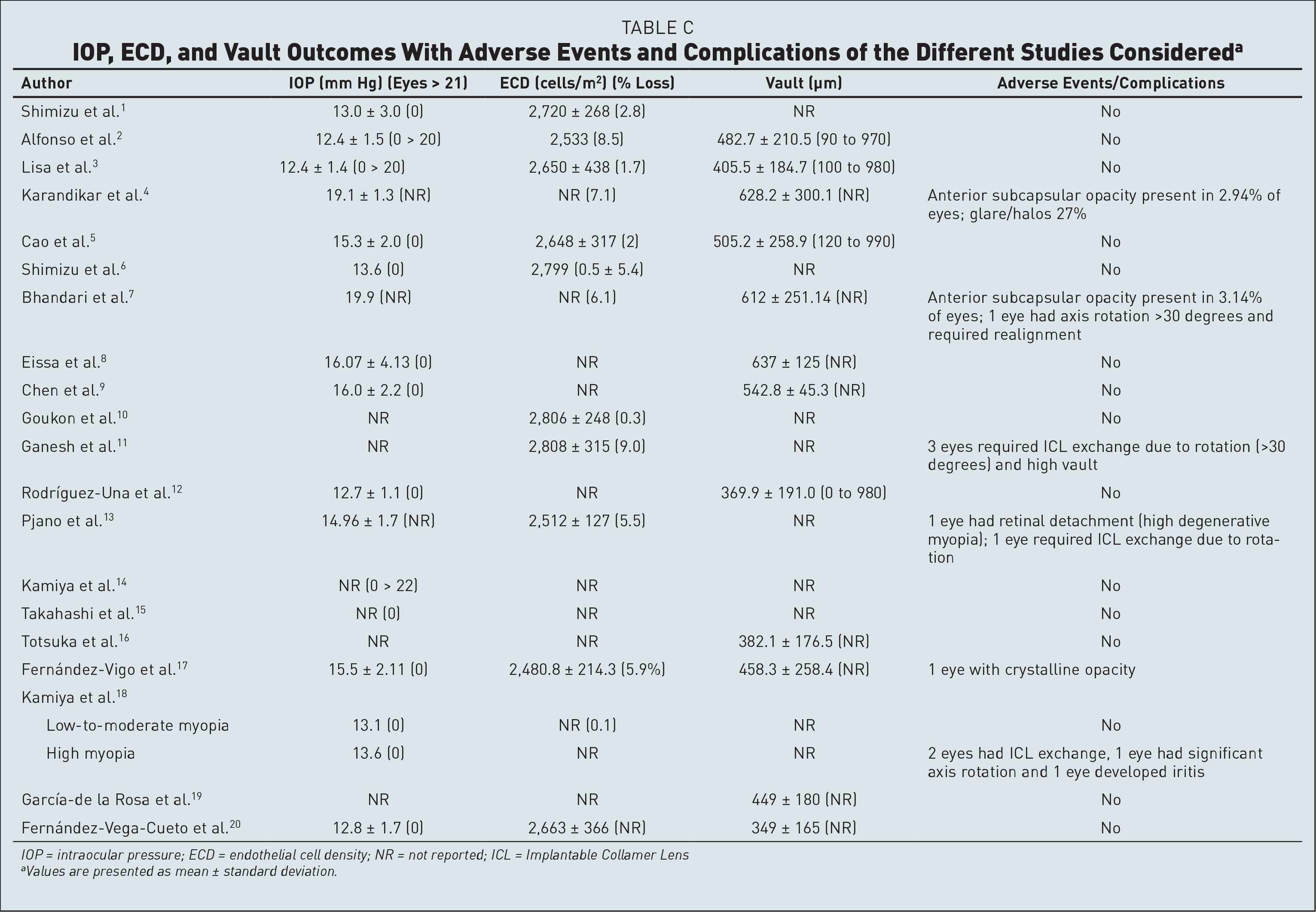 IOP, ECD, and Vault Outcomes With Adverse Events and Complications of the Different Studies Considereda