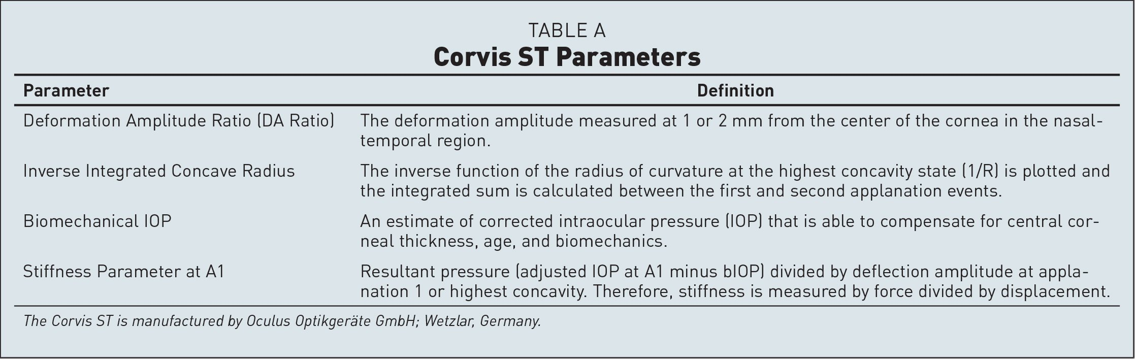 Corvis ST Parameters