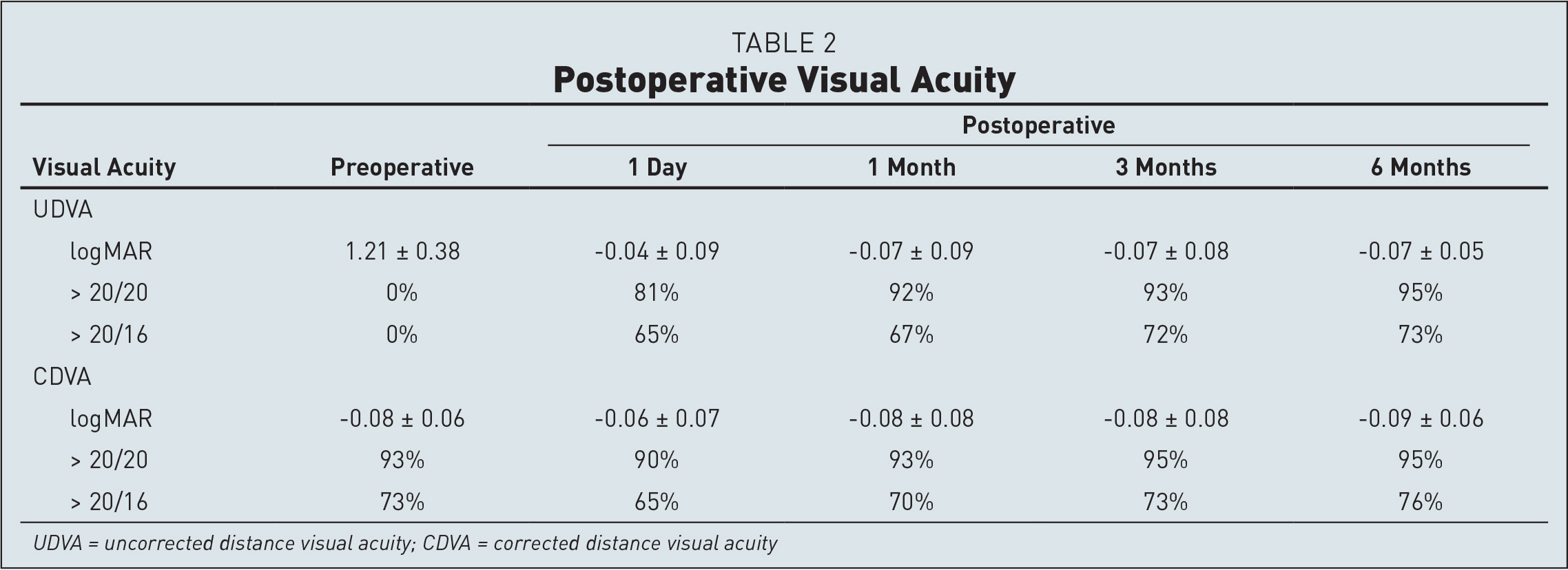 Postoperative Visual Acuity
