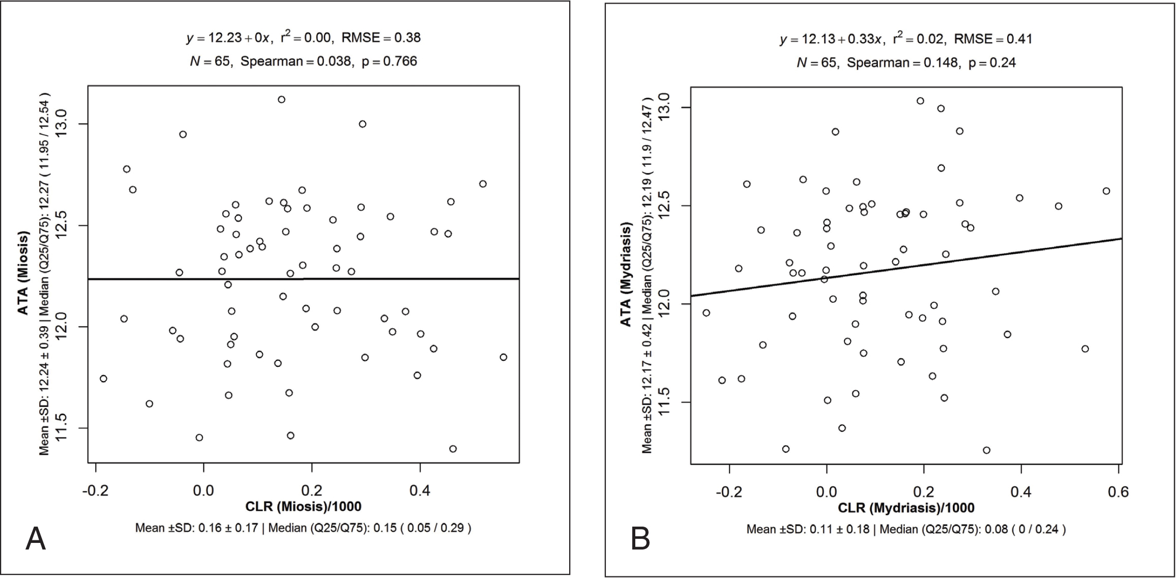 Correlation between crystalline lens rise (CLR) and angle-to-angle distance in miosis and mydriasis.