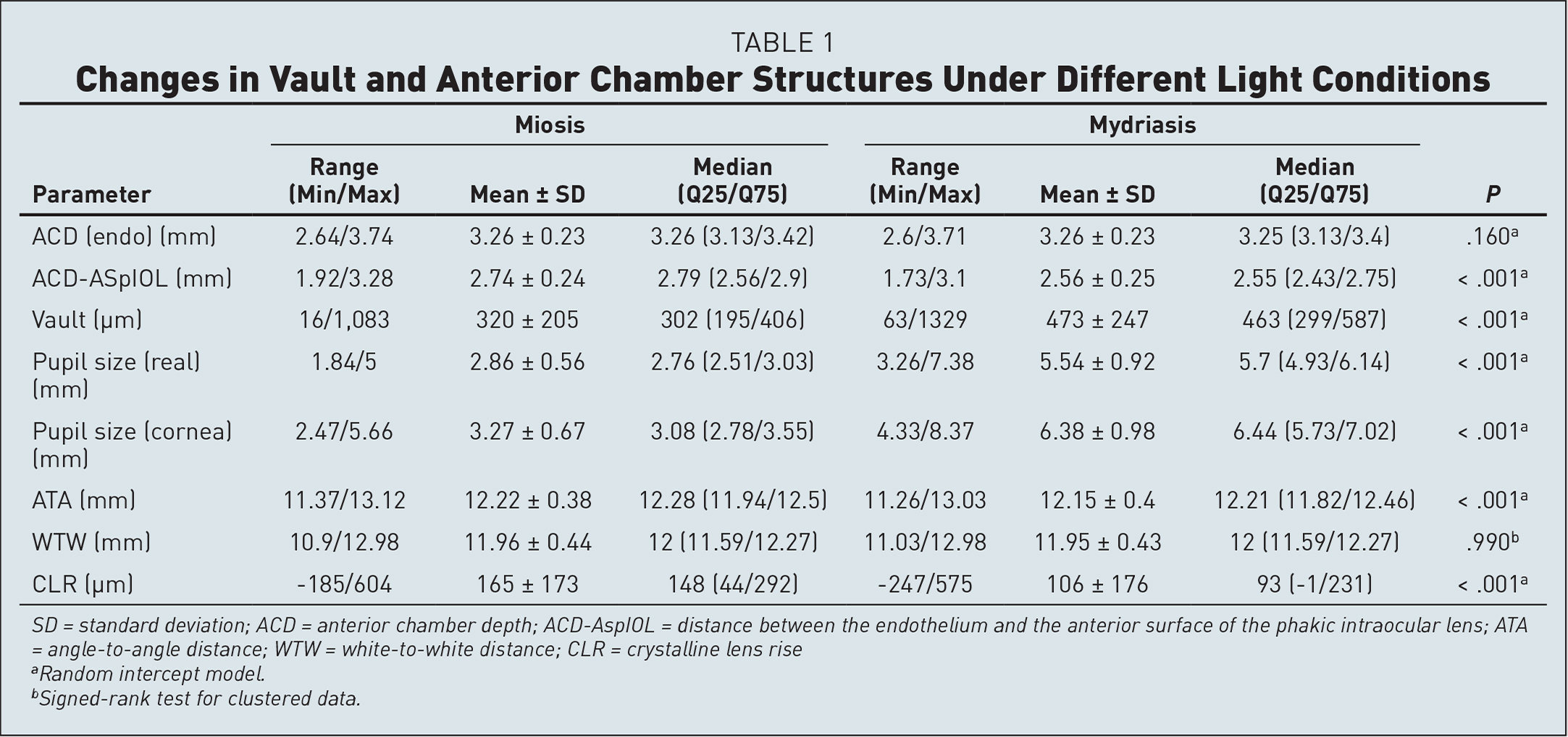 Changes in Vault and Anterior Chamber Structures Under Different Light Conditions