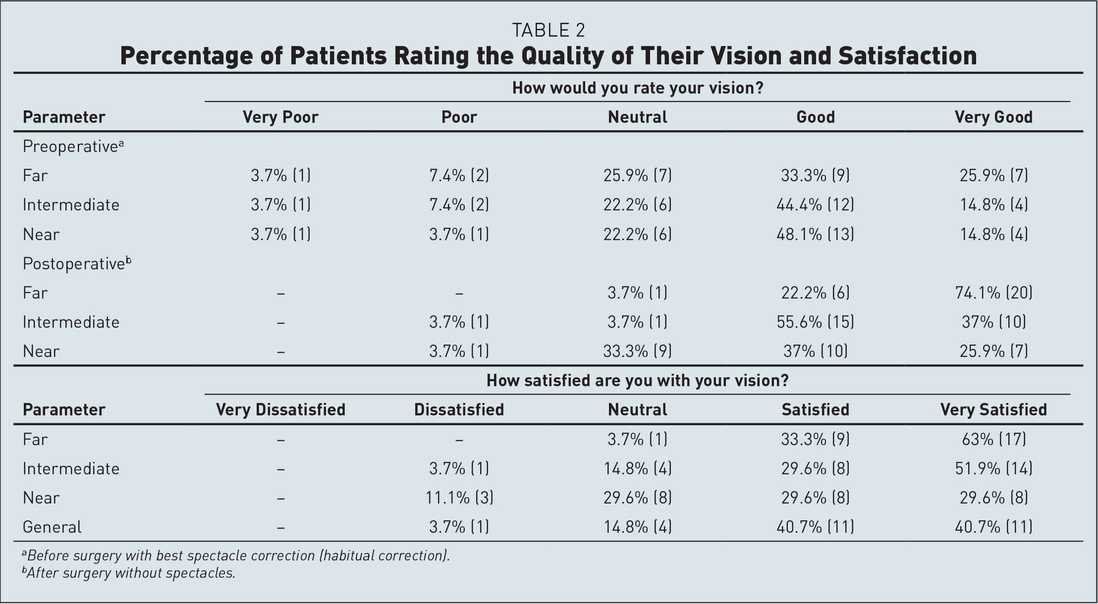 Percentage of Patients Rating the Quality of Their Vision and Satisfaction