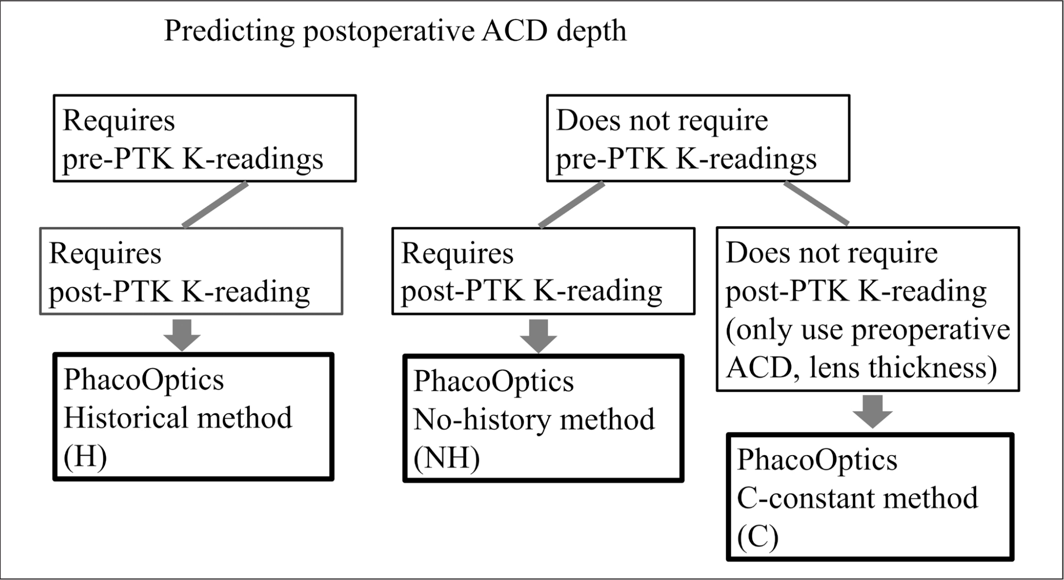 The flow diagram shows the three methods of calculation of the PhacoOptics formula (IOL Innovations ApS, Aarhus, Denmark), which are differentiated according to the manner by which the postoperative anterior chamber depth (ACD) is predicted. PTK = phototherapeutic keratectomy