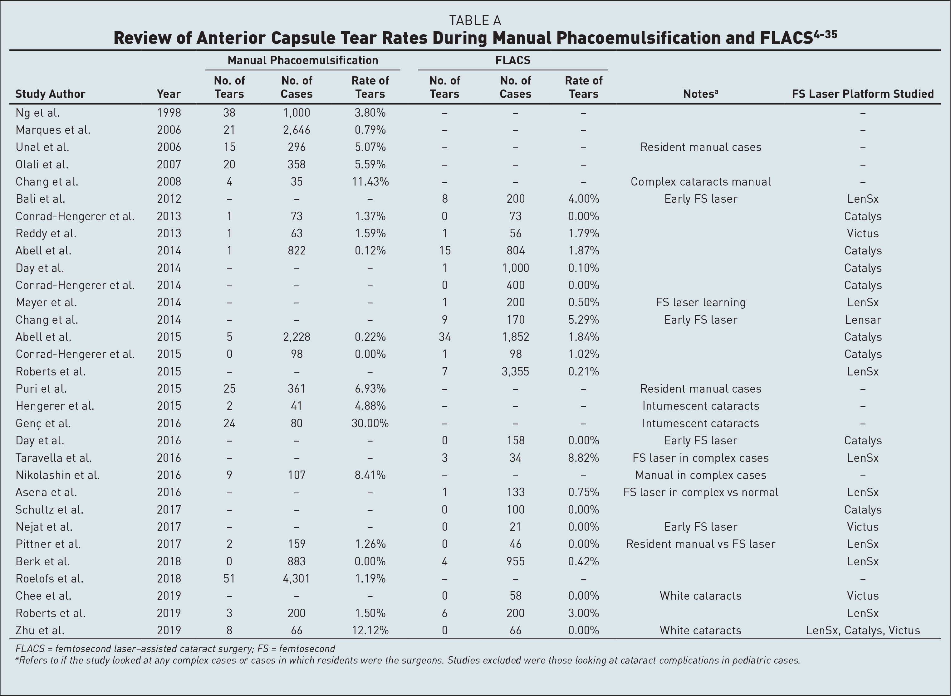 Review of Anterior Capsule Tear Rates During Manual Phacoemulsification and FLACS4–35