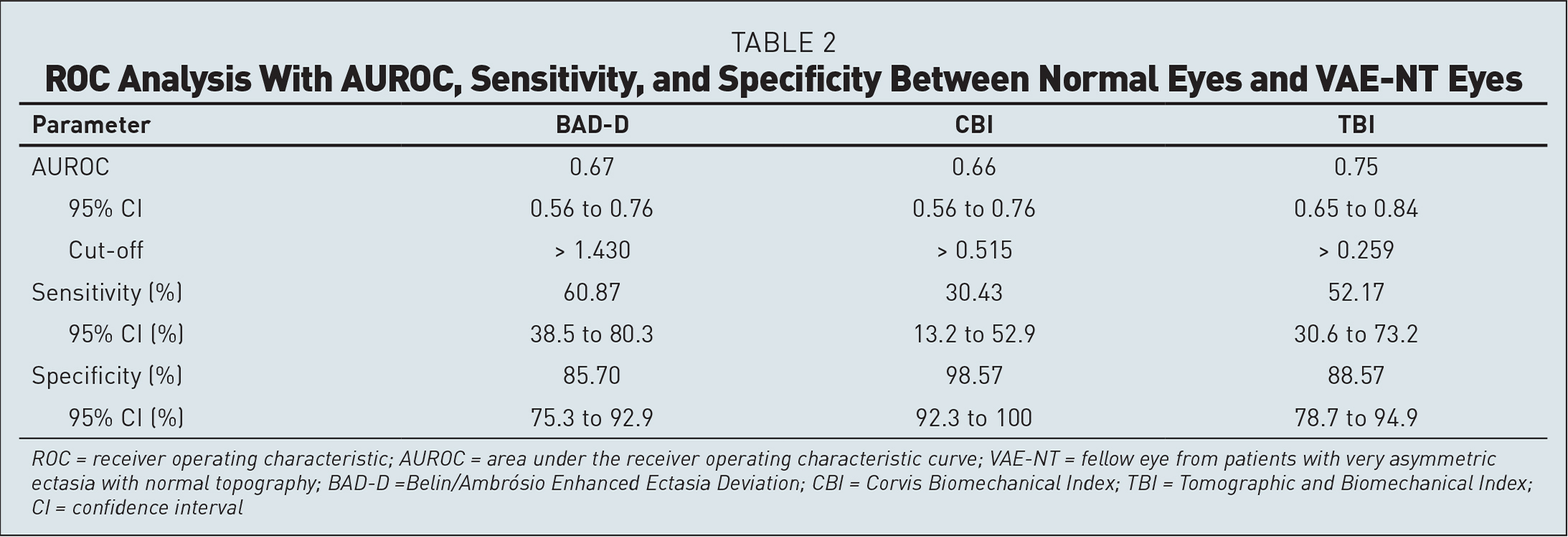 ROC Analysis With AUROC, Sensitivity, and Specificity Between Normal Eyes and VAE-NT Eyes