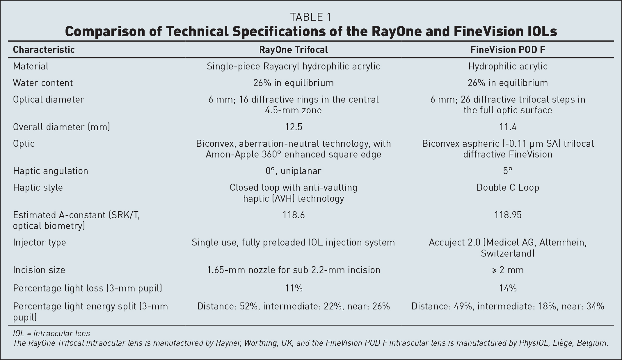 Comparison of Technical Specifications of the RayOne and FineVision IOLs