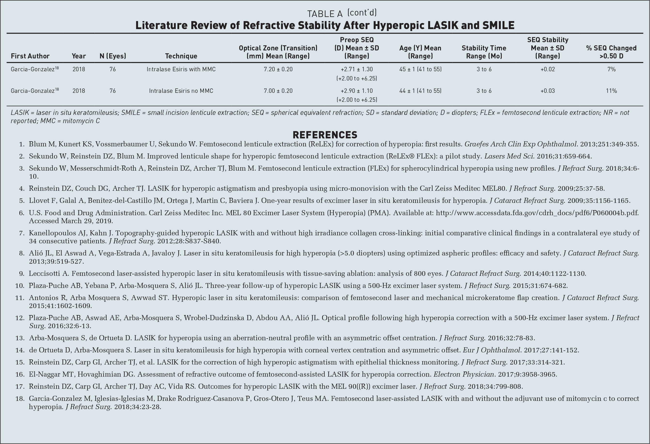 Literature Review of Refractive Stability After Hyperopic LASIK and SMILE