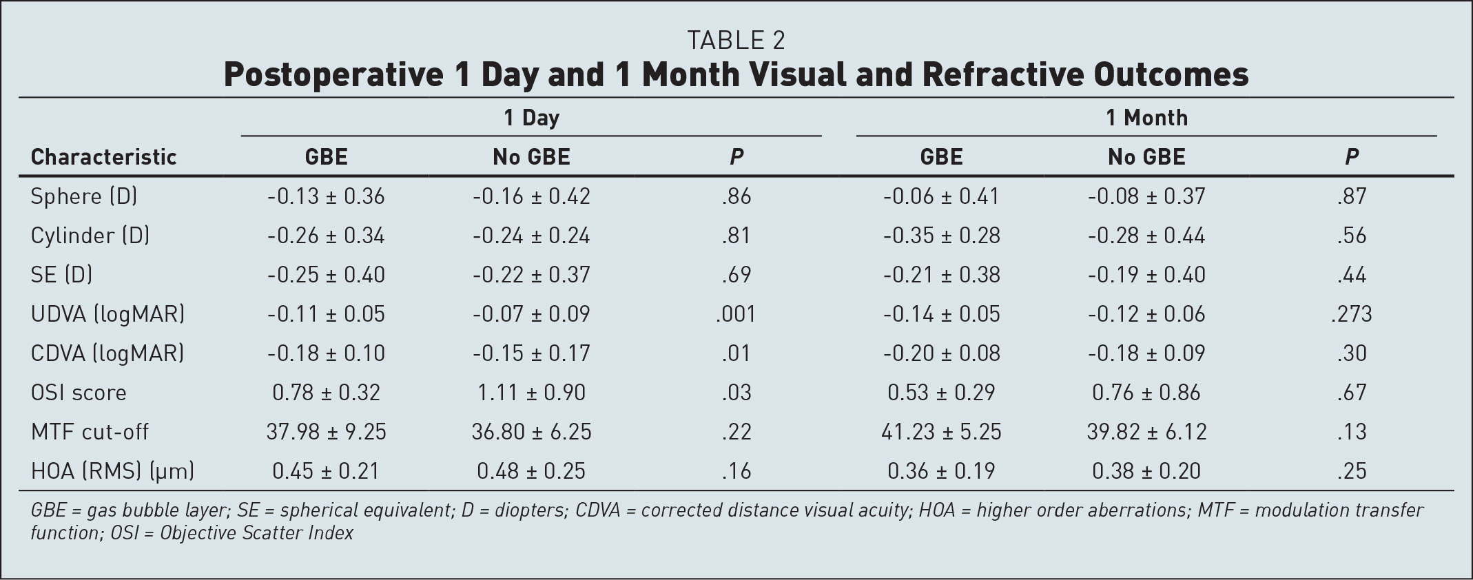 Postoperative 1 Day and 1 Month Visual and Refractive Outcomes