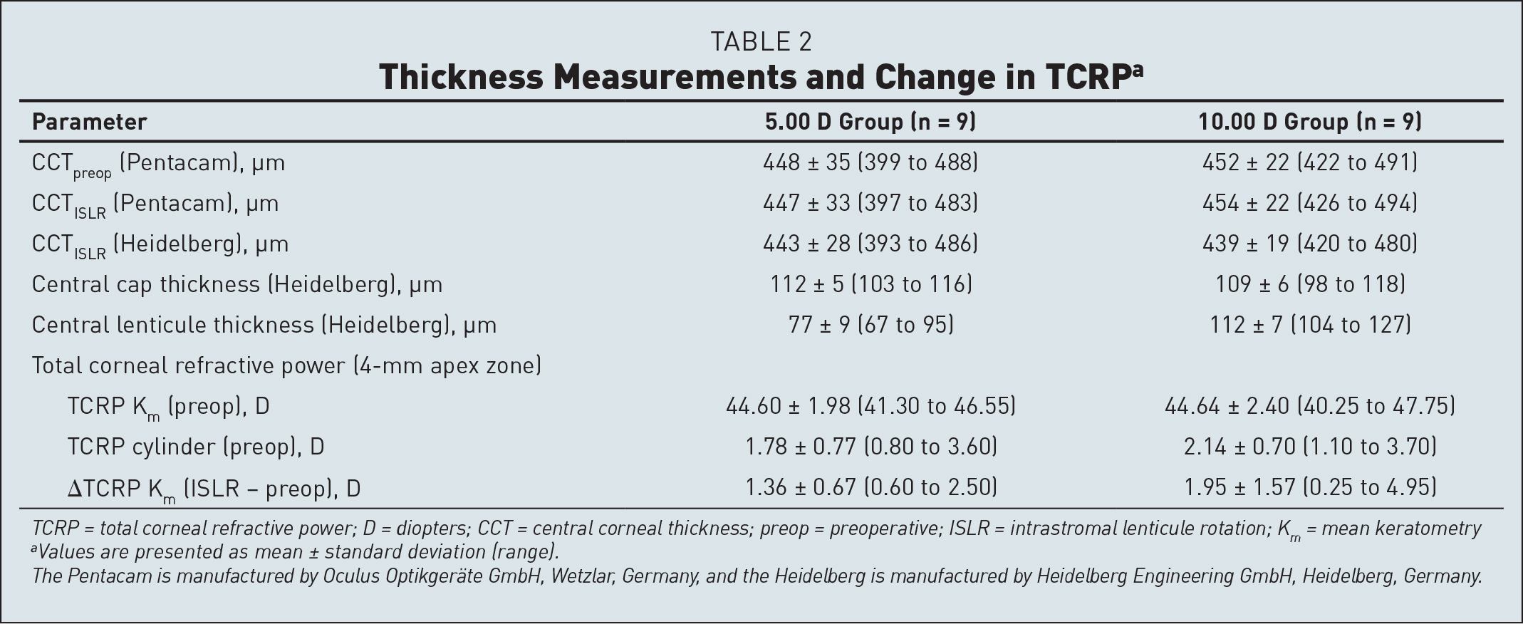 Thickness Measurements and Change in TCRPa