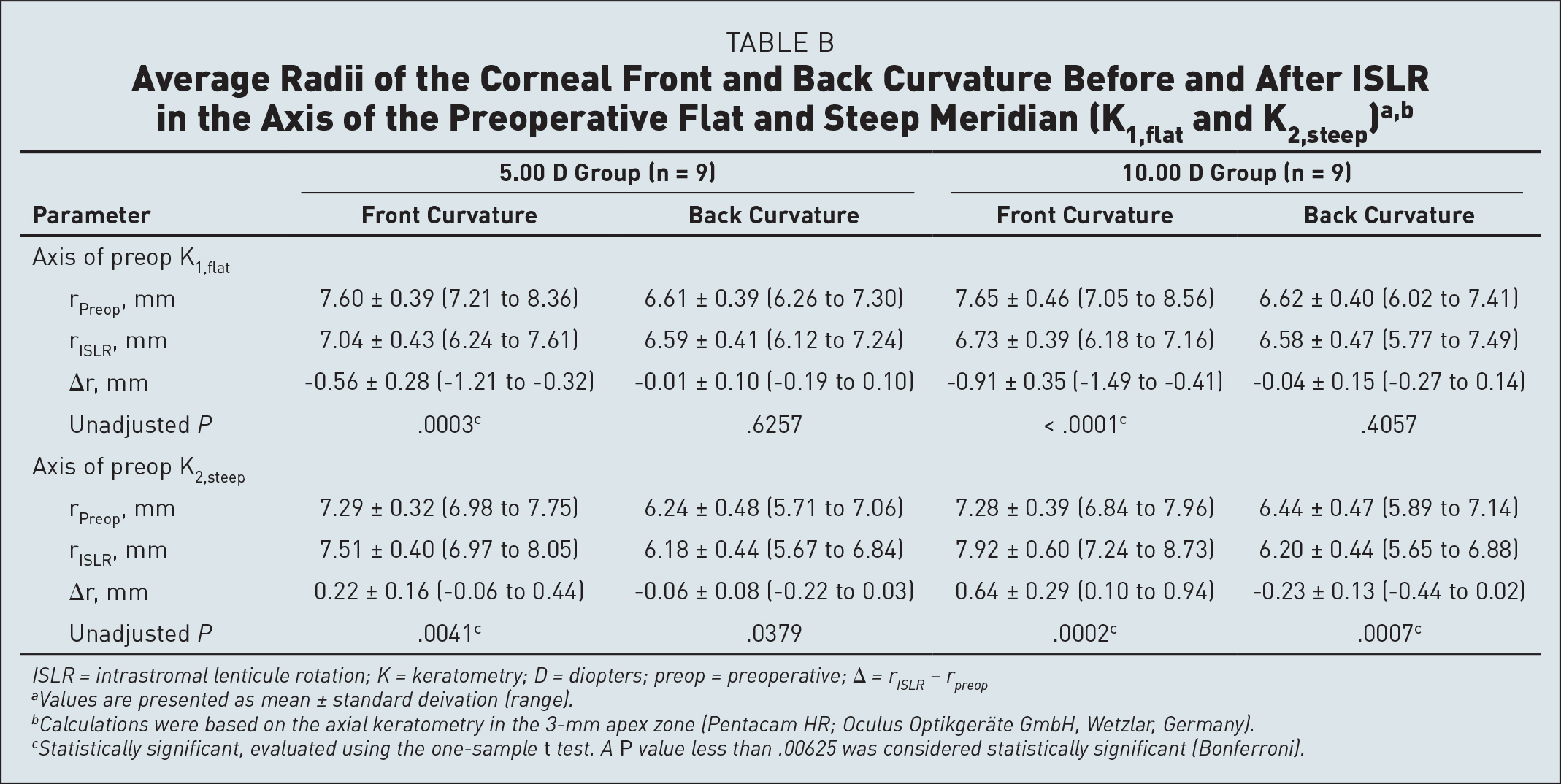 Average Radii of the Corneal Front and Back Curvature Before and After ISLR in the Axis of the Preoperative Flat and Steep Meridian (K1,flat and K2,steep)a,b