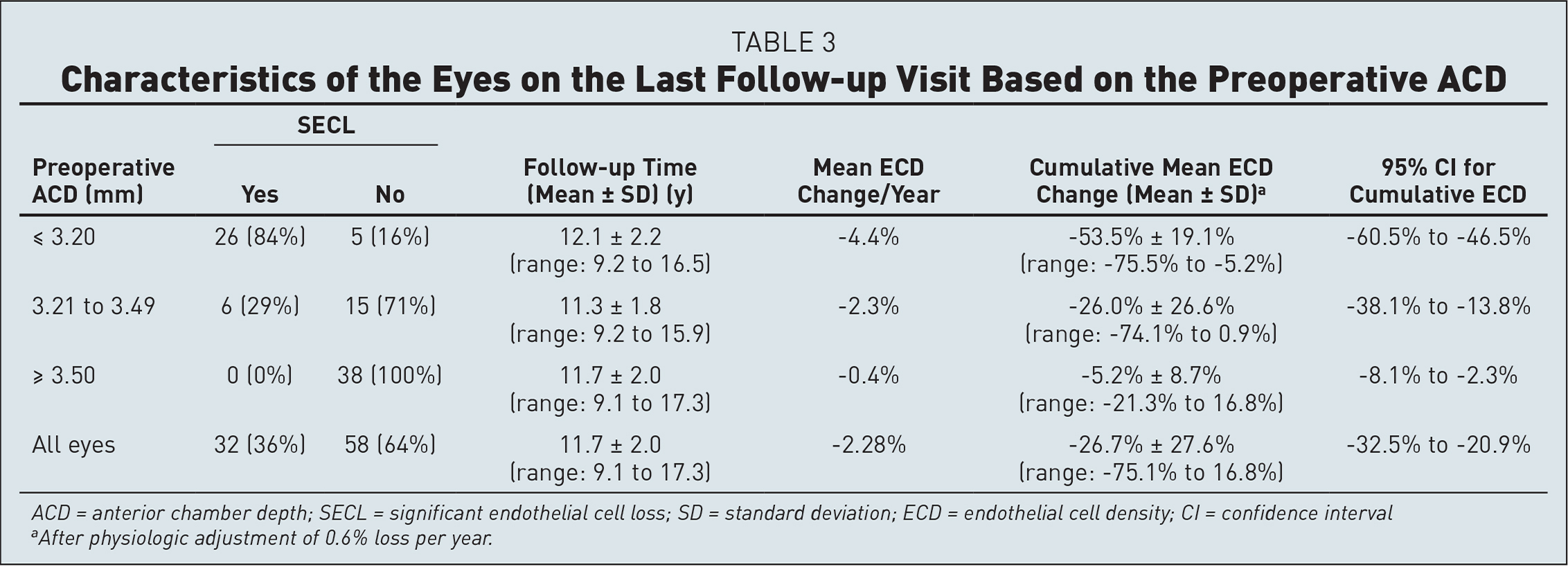 Characteristics of the Eyes on the Last Follow-up Visit Based on the Preoperative ACD