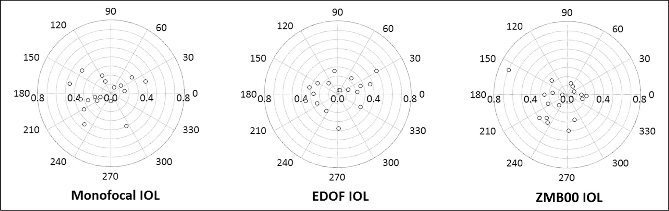 Decentration of each intraocular lens (IOL) type relative to the visual axis center. The ZMB00 IOL is manufactured by Abbott Medical Optics, Santa Ana, CA. EDOF = extended depth of focus