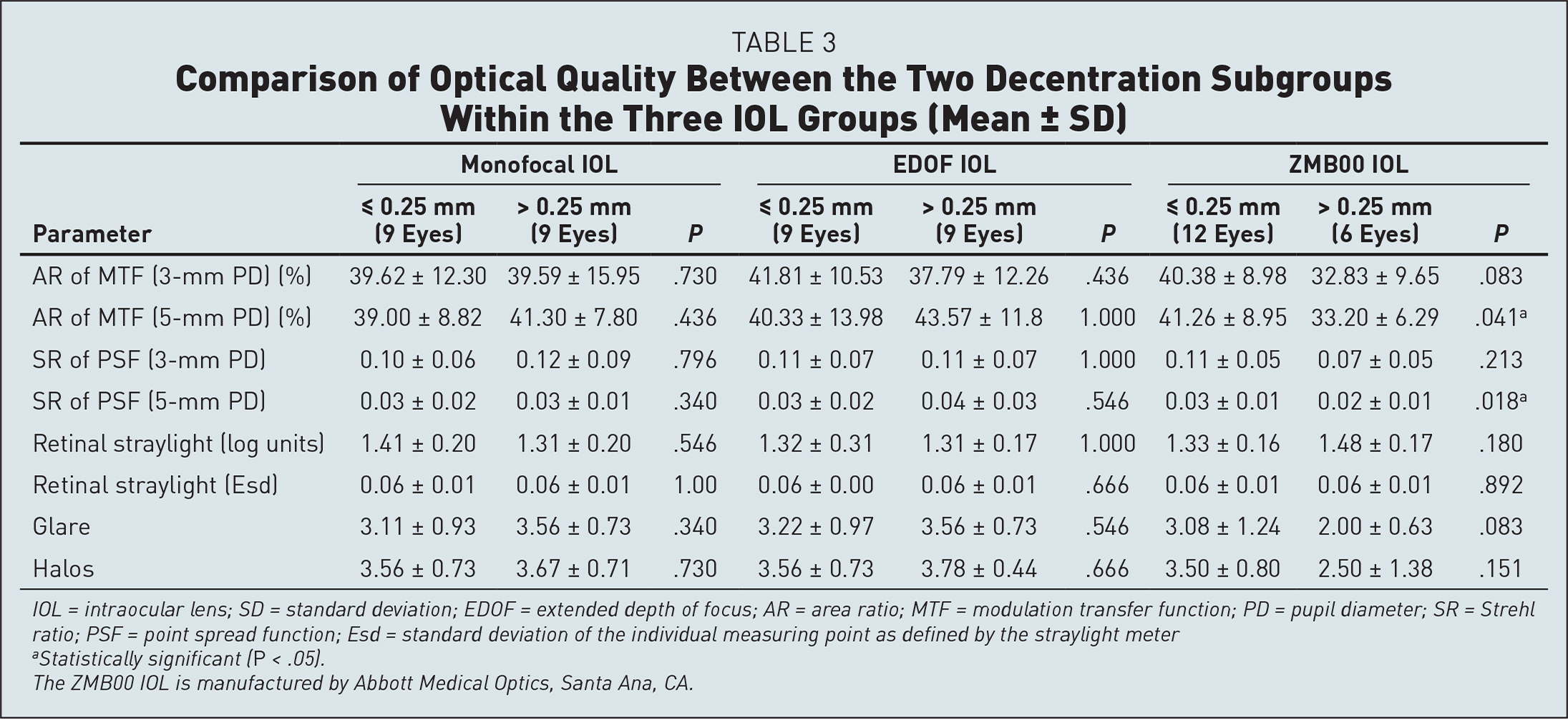 Comparison of Optical Quality Between the Two Decentration Subgroups Within the Three IOL Groups (Mean ± SD)