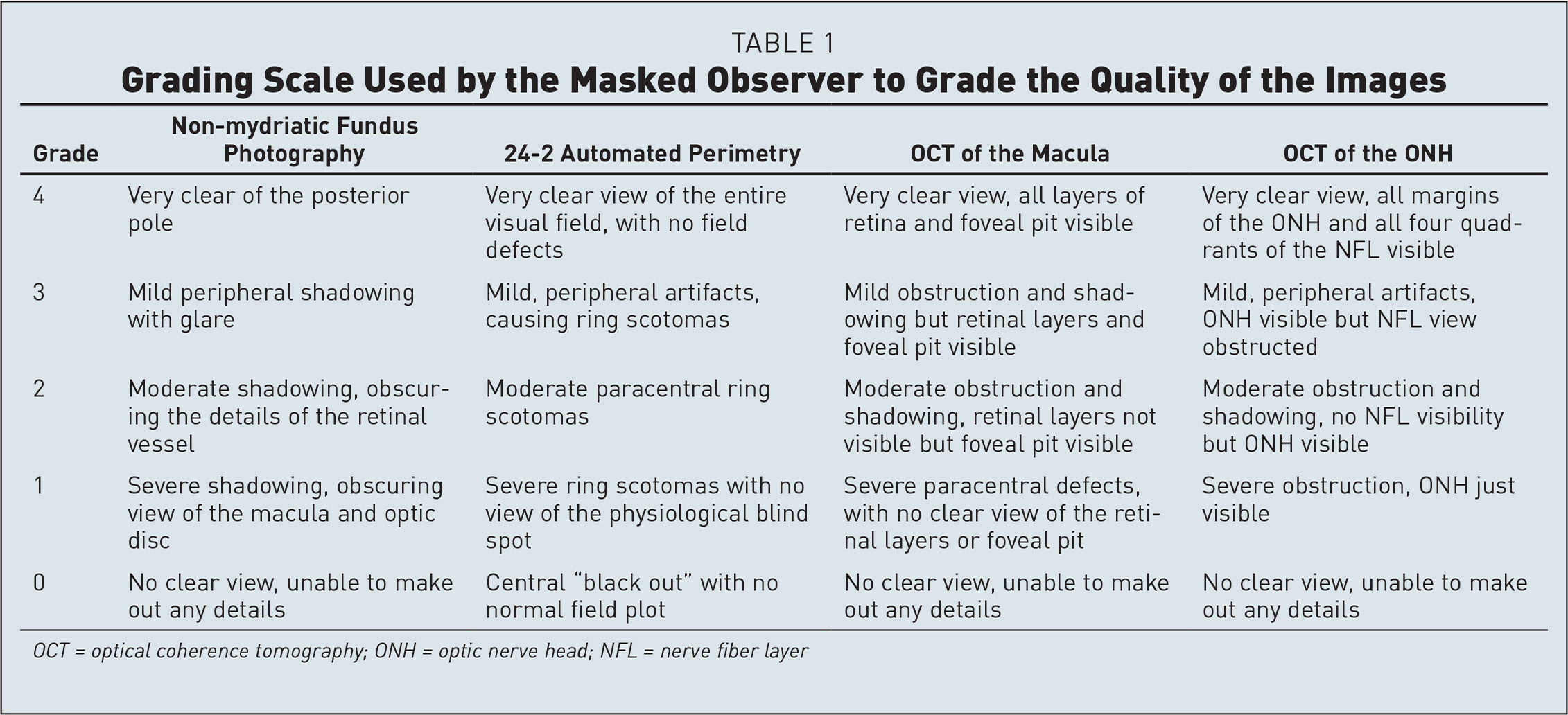 Grading Scale Used by the Masked Observer to Grade the Quality of the Images