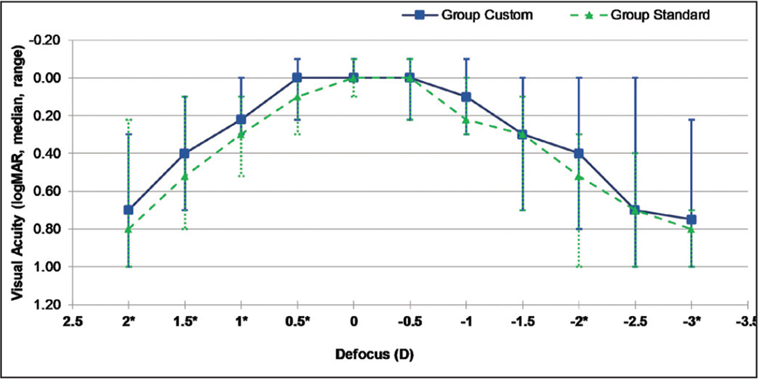 Monocular distance-corrected defocus curves (median, range) 3 months after surgery. D = diopters * = statistically significant difference between the groups