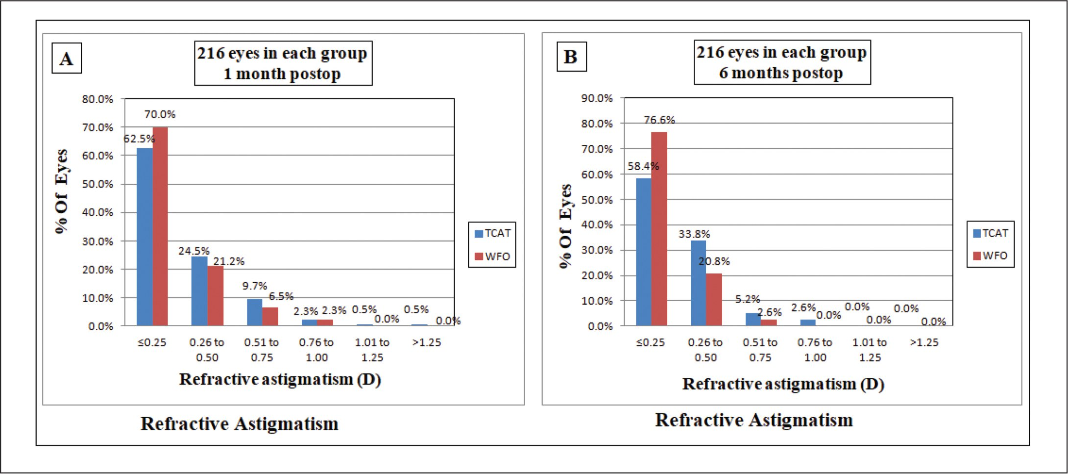Refractive astigmatism accuracy (A) 1 month and (B) 6 months after surgery in the topography-guided customized ablation treatment (TCAT) group and wavefront-optimized (WFO) ablation group. D = diopters
