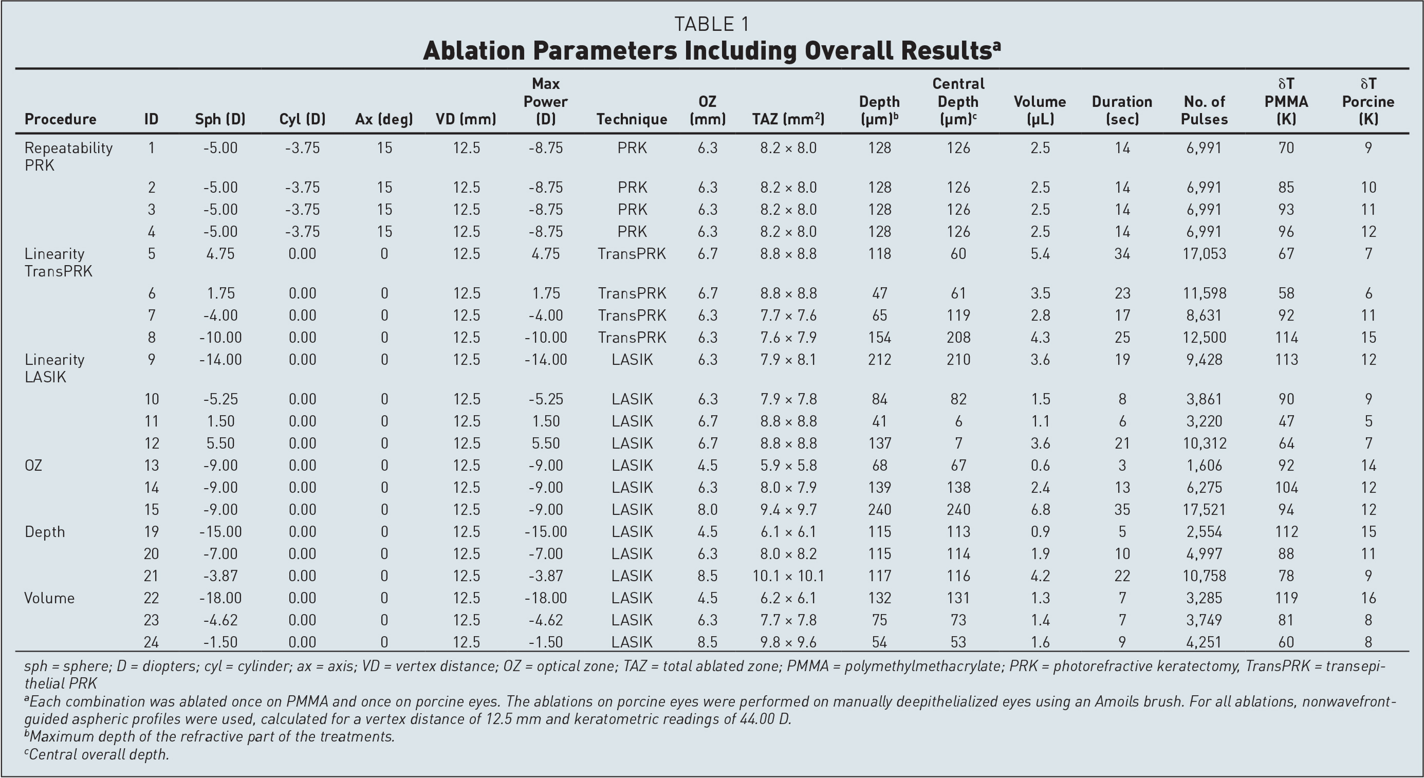 Ablation Parameters Including Overall Resultsa