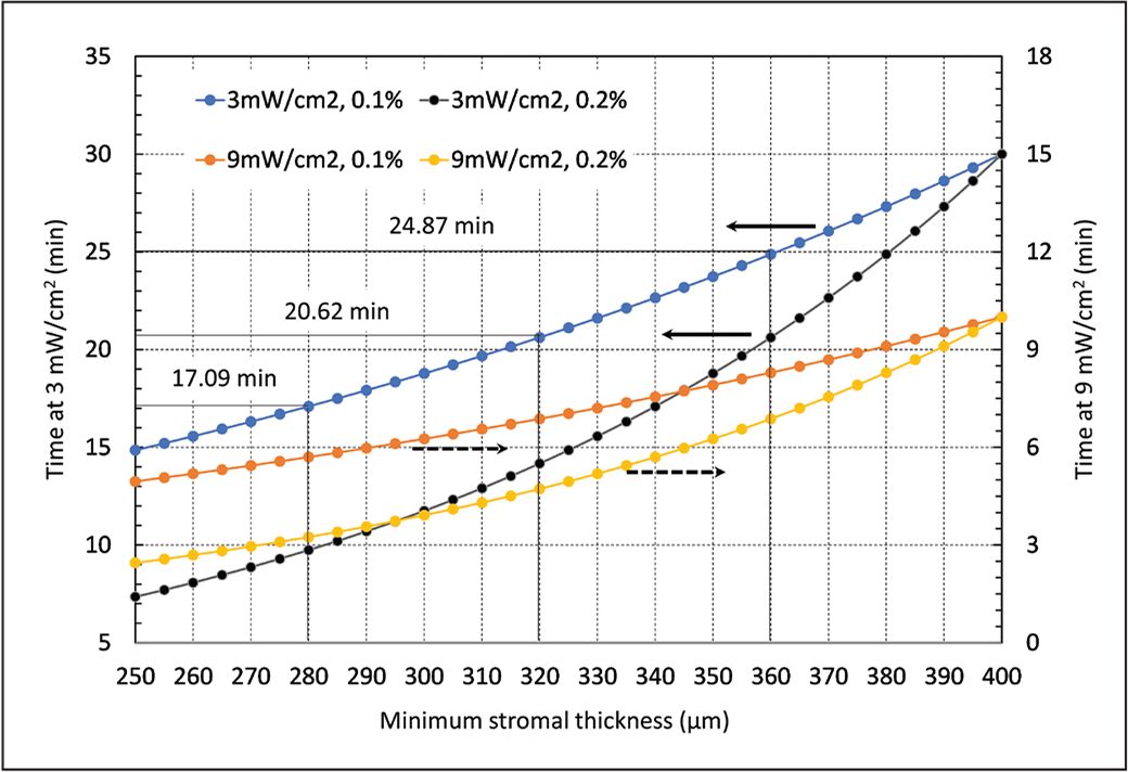 """A plot of ultraviolet-A (UV-A) light """"on"""" time as a function of minimum stromal thickness (x-axis) for two intensities: 3 mW/cm2 (left y-axis) and 9 mW/cm2 (right y-axis). The solid arrows indicate that the curves should be referred to the left y-axis. The dotted arrows indicate that the curves should be referred to the right y-axis. As an example, the UV-A light """"on"""" time for 3 mW/cm2 at 0.1% riboflavin is 24.87 minutes for 360 µm, 20.62 minutes for 320 µm, and 17.09 minutes for 280 µm."""