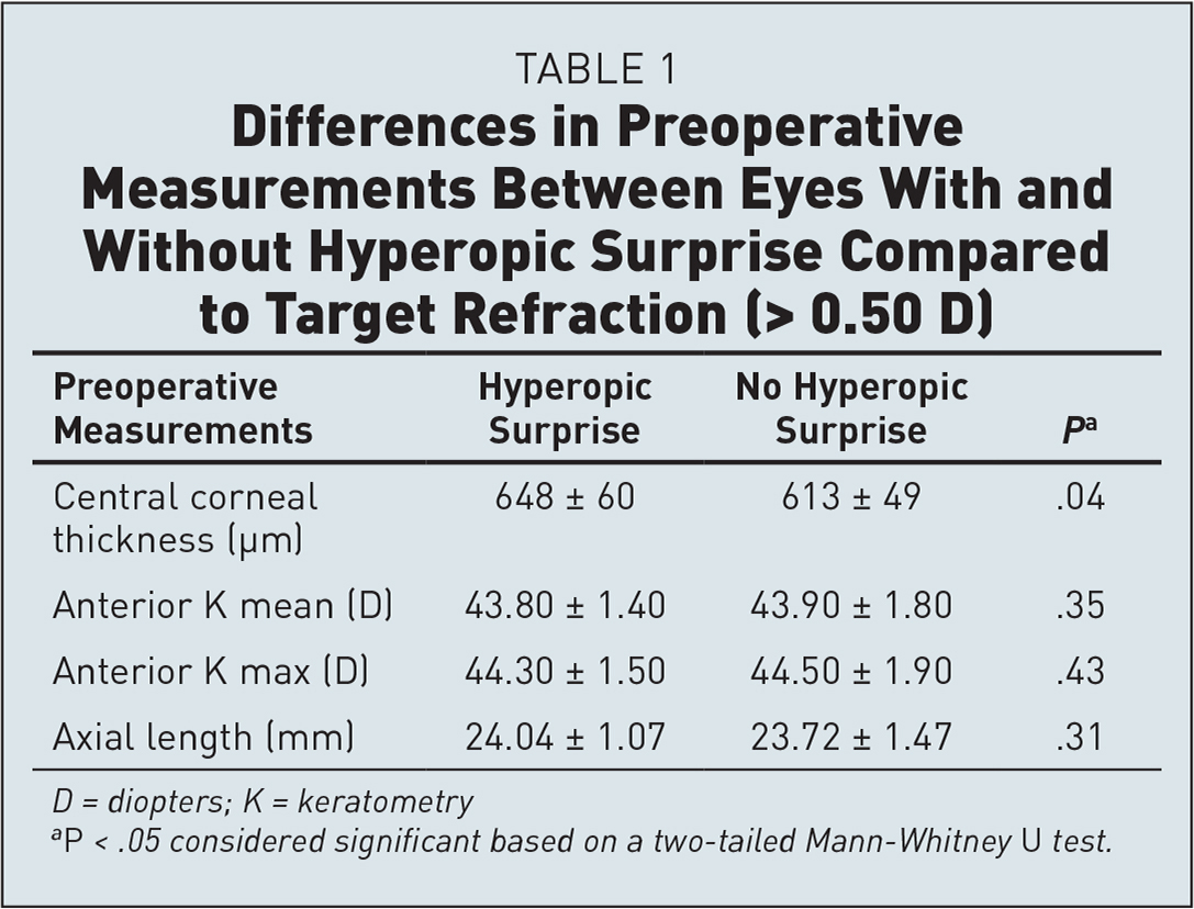 Differences in Preoperative Measurements Between Eyes With and Without Hyperopic Surprise Compared to Target Refraction (> 0.50 D)
