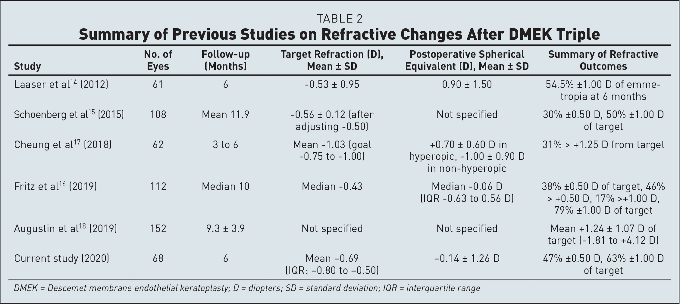 Summary of Previous Studies on Refractive Changes After DMEK Triple