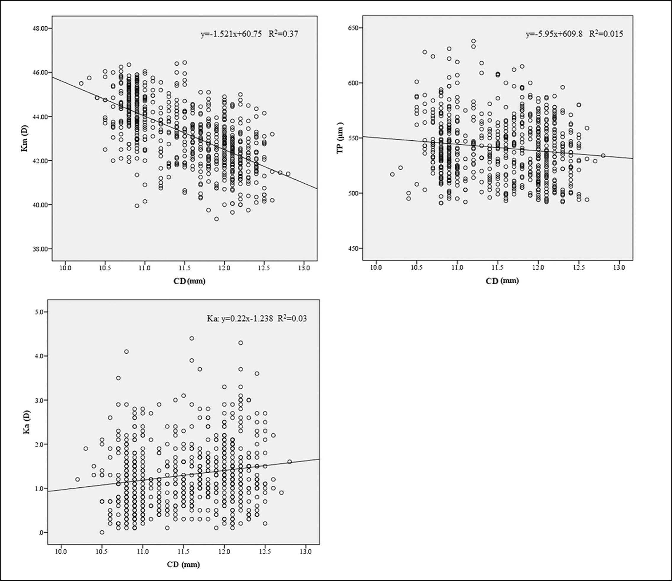 Scatter plots of the distribution of mean central corneal power (Km), the thinnest pachymetry (TP) and the corneal astigmatism (Ka) with respect to corneal diameter (CD). D = diopters