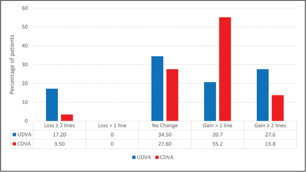 Uncorrected (UDVA) and corrected (CDVA) distance visual acuity changes 60 months after accelerated corneal cross-linking. Percentage of patients showing variation in UDVA and CDVA from baseline are represented.