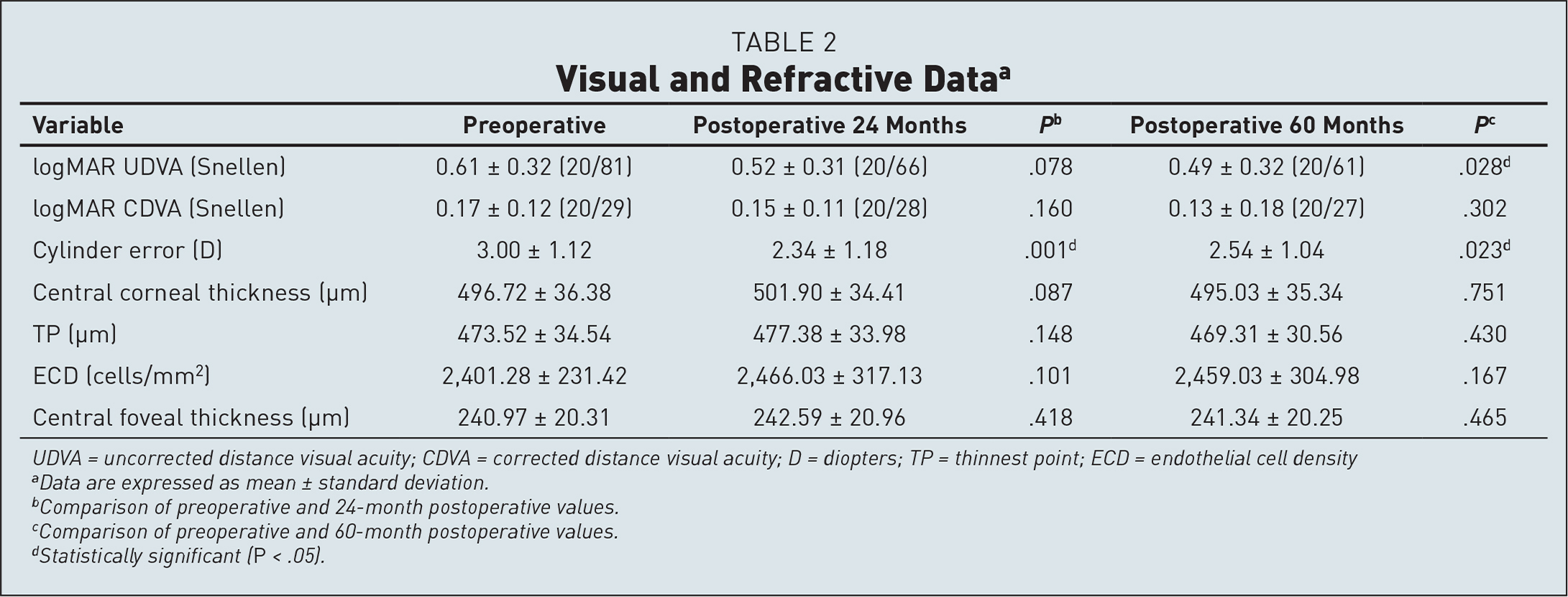 Visual and Refractive Dataa