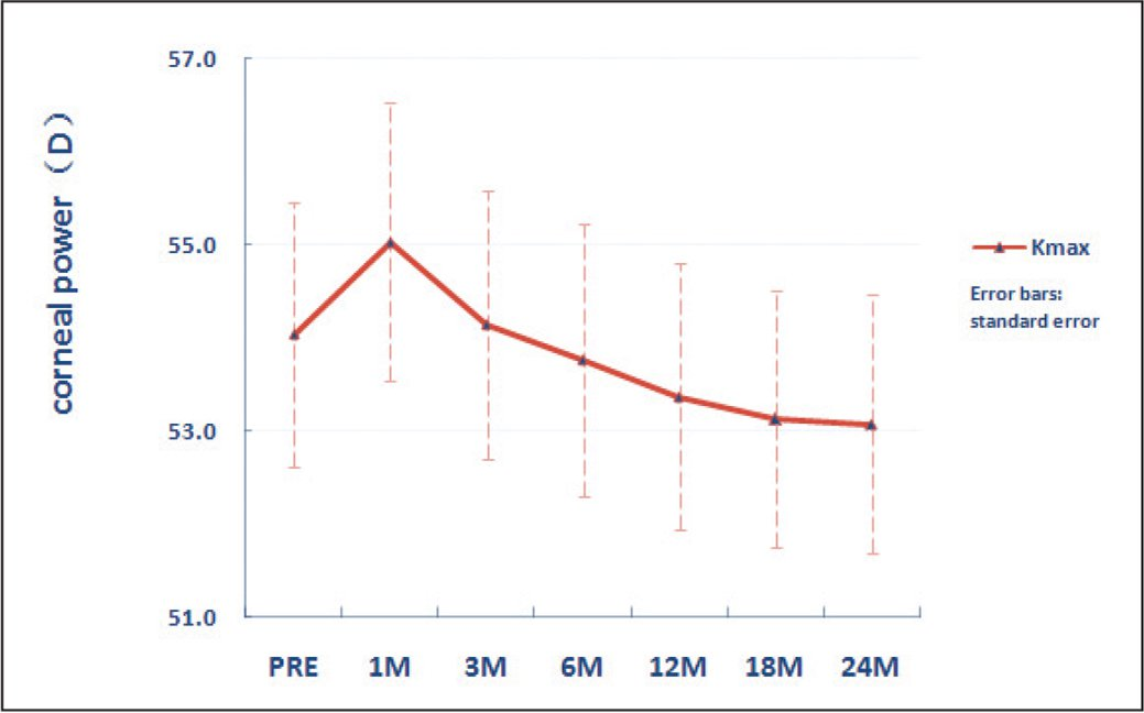 Preoperative and postoperative maximum keratometry (Kmax) values with error bars indicate standard error. D = diopters