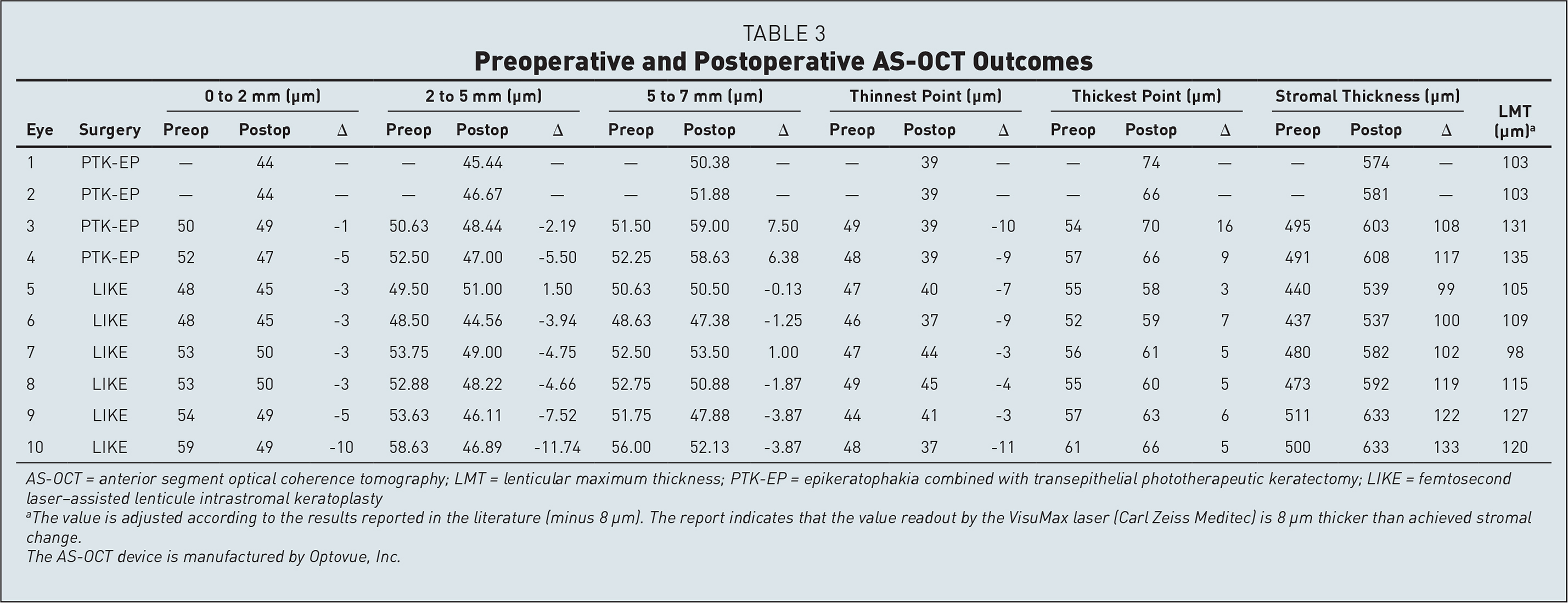 Preoperative and Postoperative AS-OCT Outcomes