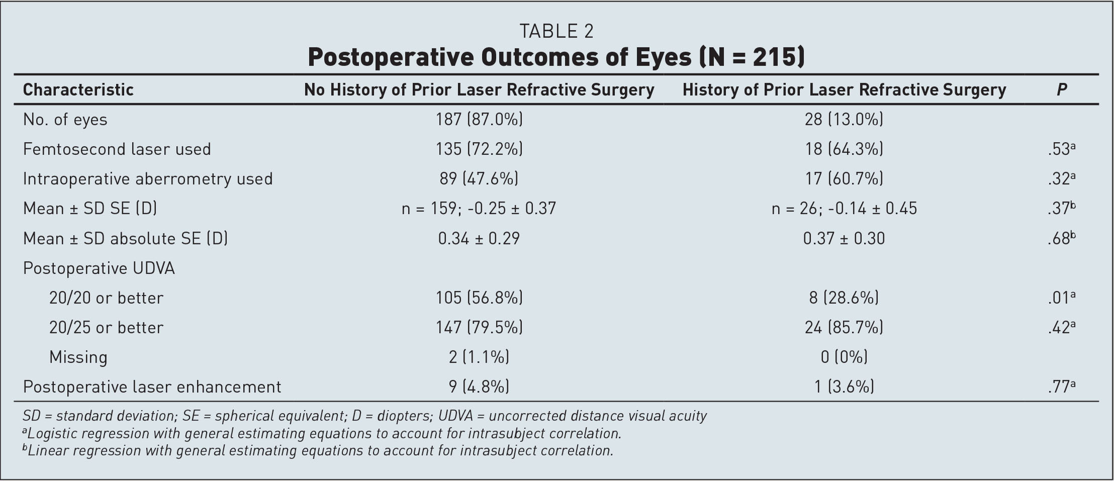 Postoperative Outcomes of Eyes (N = 215)