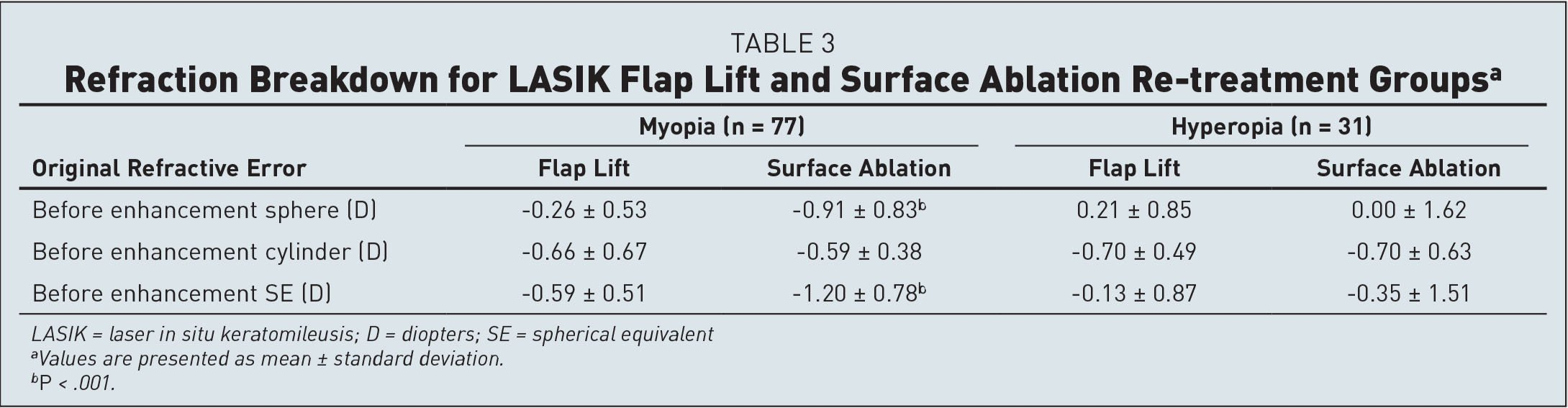 Refraction Breakdown for LASIK Flap Lift and Surface Ablation Re-treatment Groupsa