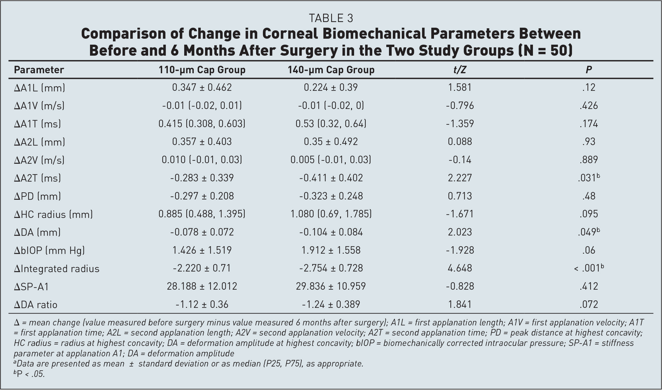 Comparison of Change in Corneal Biomechanical Parameters Between Before and 6 Months After Surgery in the Two Study Groups (N = 50)
