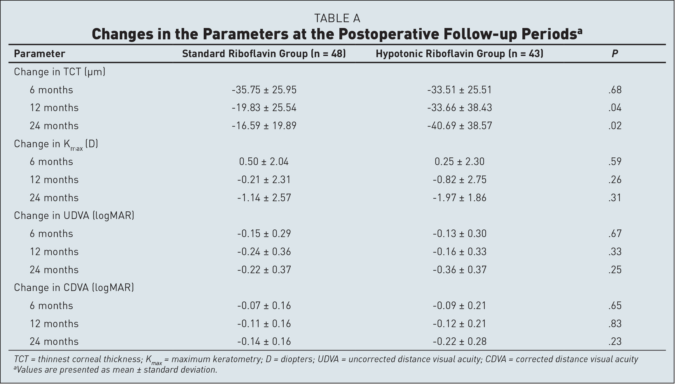 Changes in the Parameters at the Postoperative Follow-up Periodsa