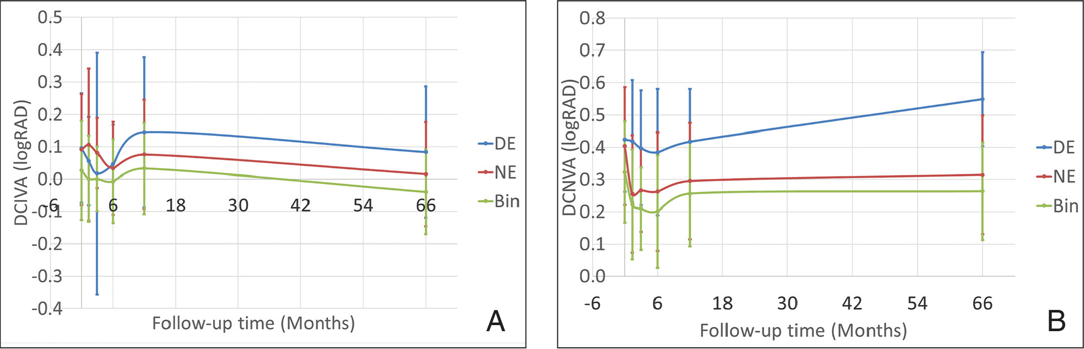 Pseudoaccommodation: Mean distance corrected visual acuity up to 6 years of follow-up after treating with a hybrid bi-aspheric micro-monovision ablation profile for presbyopic corneal treatments. (A) Distance-corrected intermediate visual acuity (DCIVA) and (B) distance-corrected near visual acuity (DCNVA). DE = dominant eye; NE = non-dominant eye; Bin = binocular