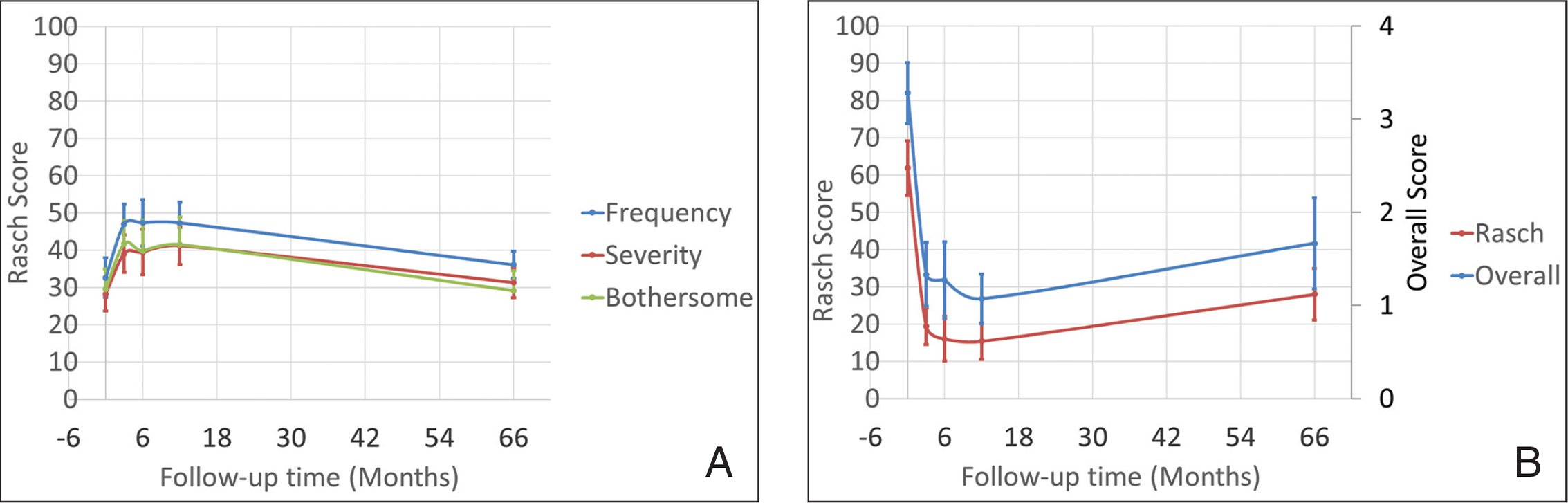 Subjective rating: Patient-reported outcomes assessed preoperatively and up to 6 years after treating with a hybrid bi-aspheric micro-monovision ablation profile for presbyopic corneal treatments. (A) Quality of Vision (QoV) Questionnaire and (B) Near Activity Visual Questionnaire (NAVQ).