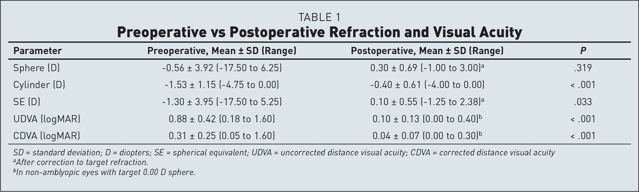 Preoperative vs Postoperative Refraction and Visual Acuity
