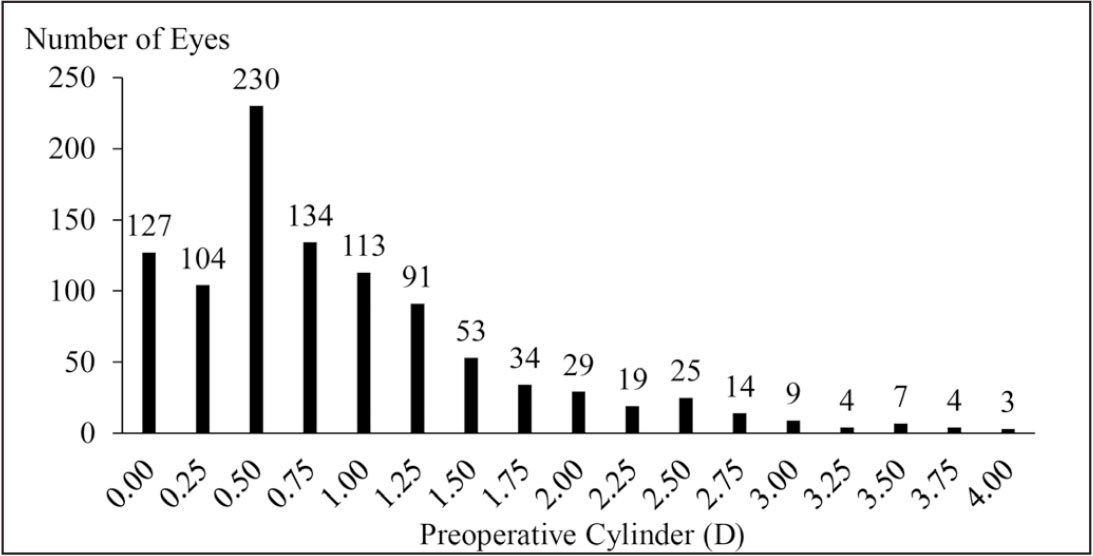 Distribution of actual preoperative refractions in 1,000 eyes. Each simulation had 50,000 trials, which was achieved by multiplying the initial distribution by 50. D = diopters