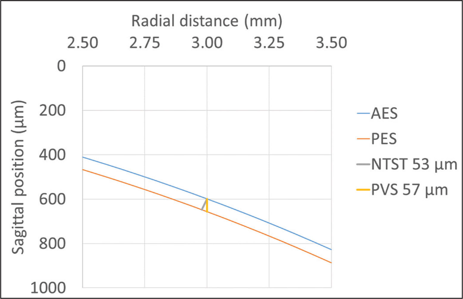 Comparison of the normal-to-the-surface-tangent (NTST) vs parallel vertical sections (PVS) methods for determining/defining epithelial thickness. The thickness measured along the PVS reads thicker than measured along the NTST. AES = anterior epithelial surface; PES = posterior epithelial surface (anterior stromal surface)