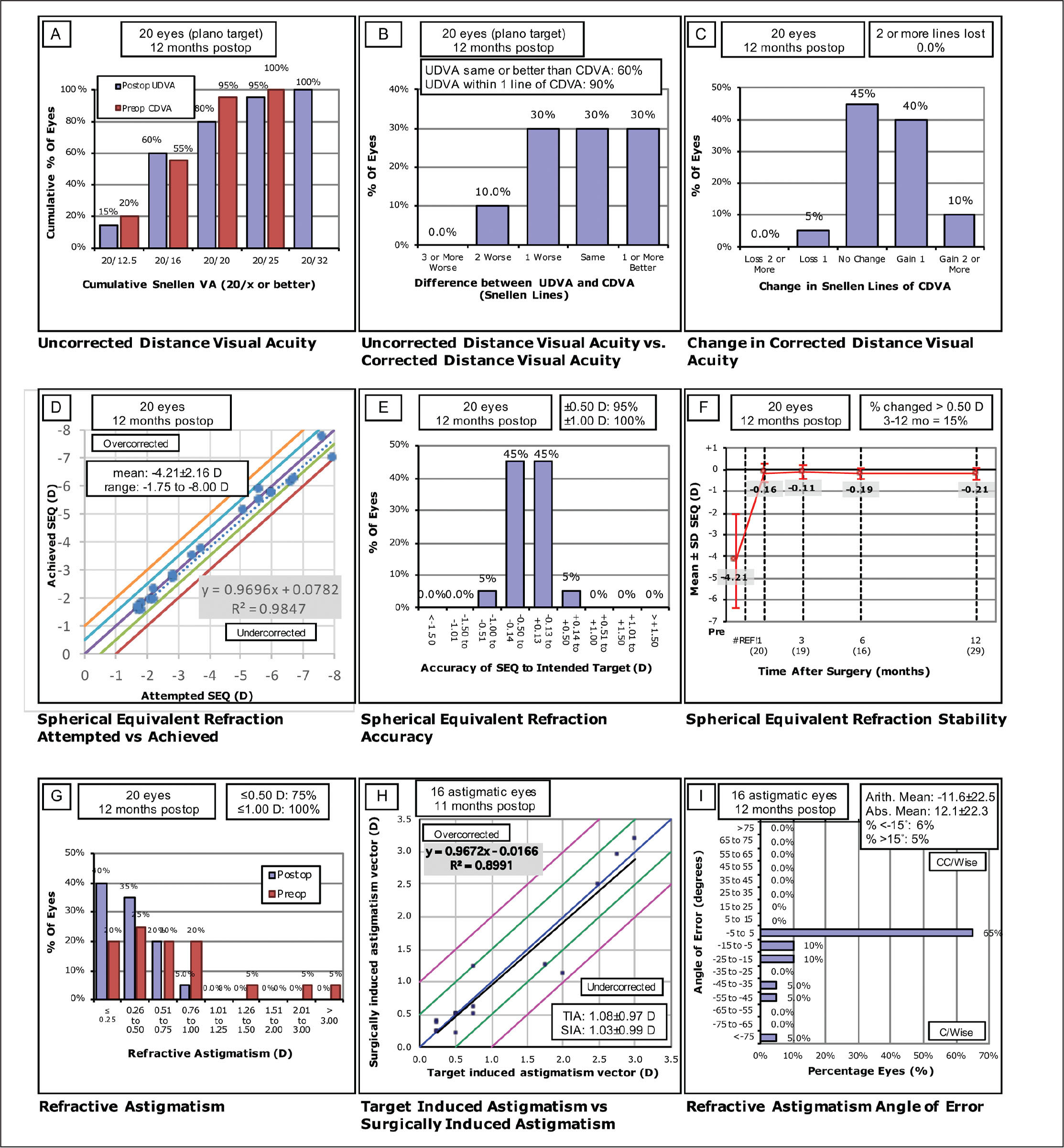 Wavefront-guided (WFG) standard refractive graphs. UDVA = uncorrected distance visual acuity; CDVA = corrected distance visual acuity; D = diopters; SEQ = spherical equivalent; SD = standard deviation; TIA = target induced astigmatism; SIA = surgically induced astigmatism