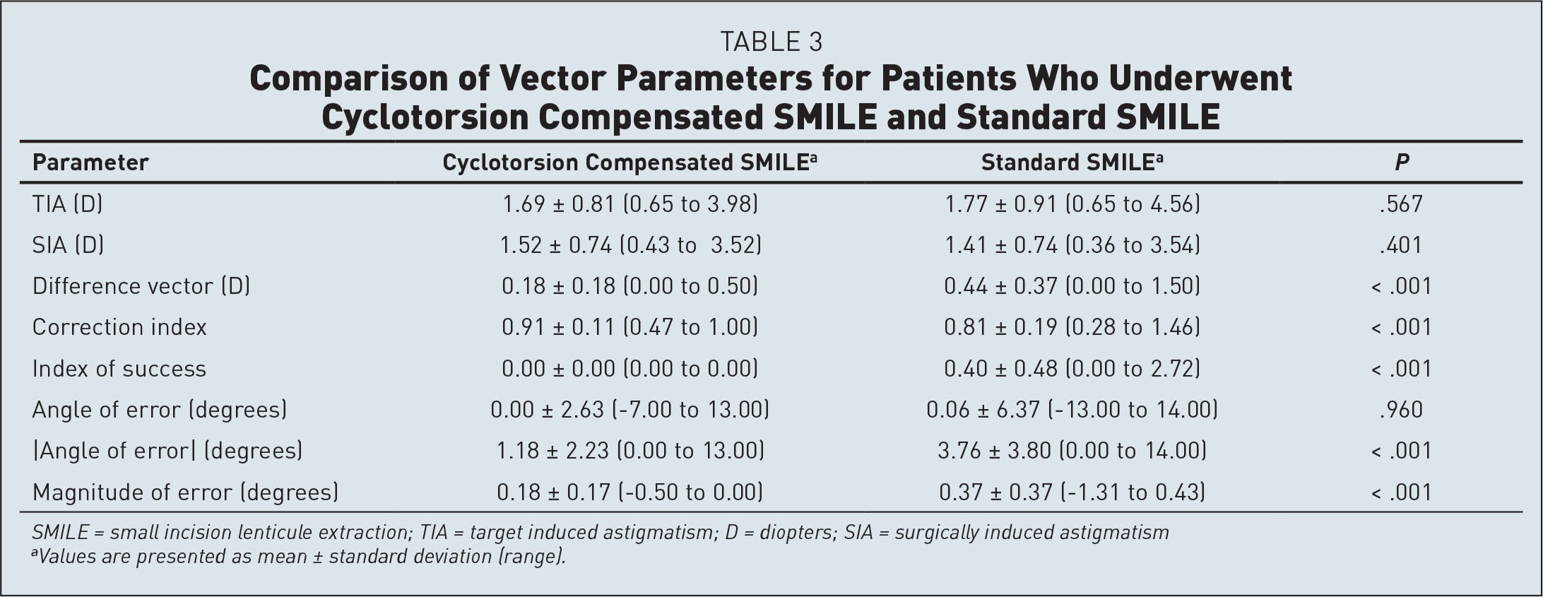 Comparison of Vector Parameters for Patients Who Underwent Cyclotorsion Compensated SMILE and Standard SMILE