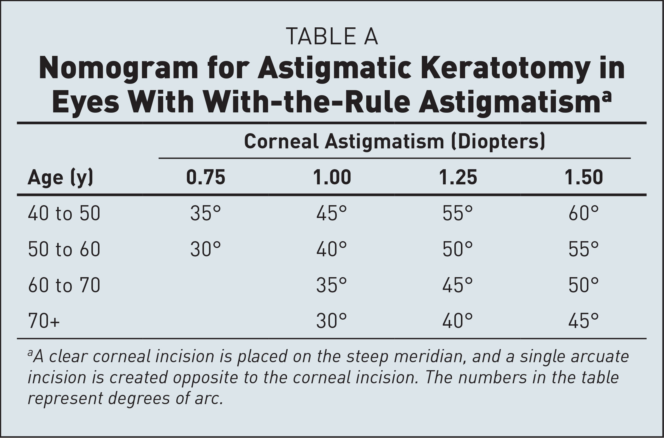 Nomogram for Astigmatic Keratotomy in Eyes With With-the-Rule Astigmatisma