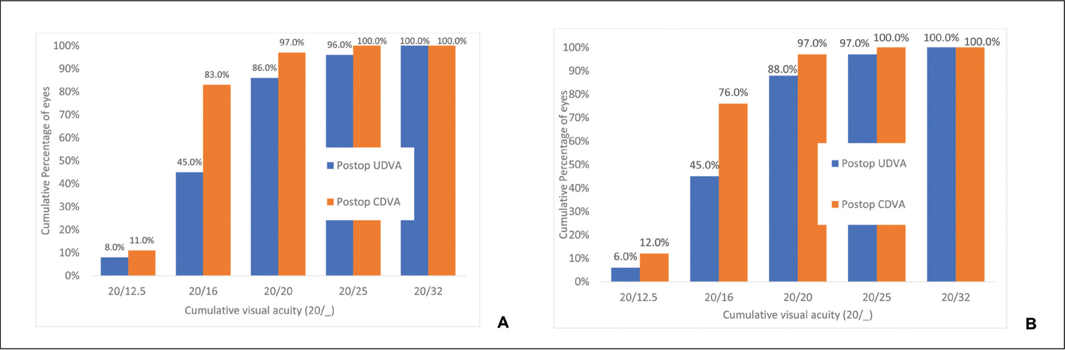 Cumulative binocular uncorrected (UDVA) vs corrected (CDVA) visual acuity for the (A) extended depth of focus and (B) trifocal intraocular lens postoperatively.