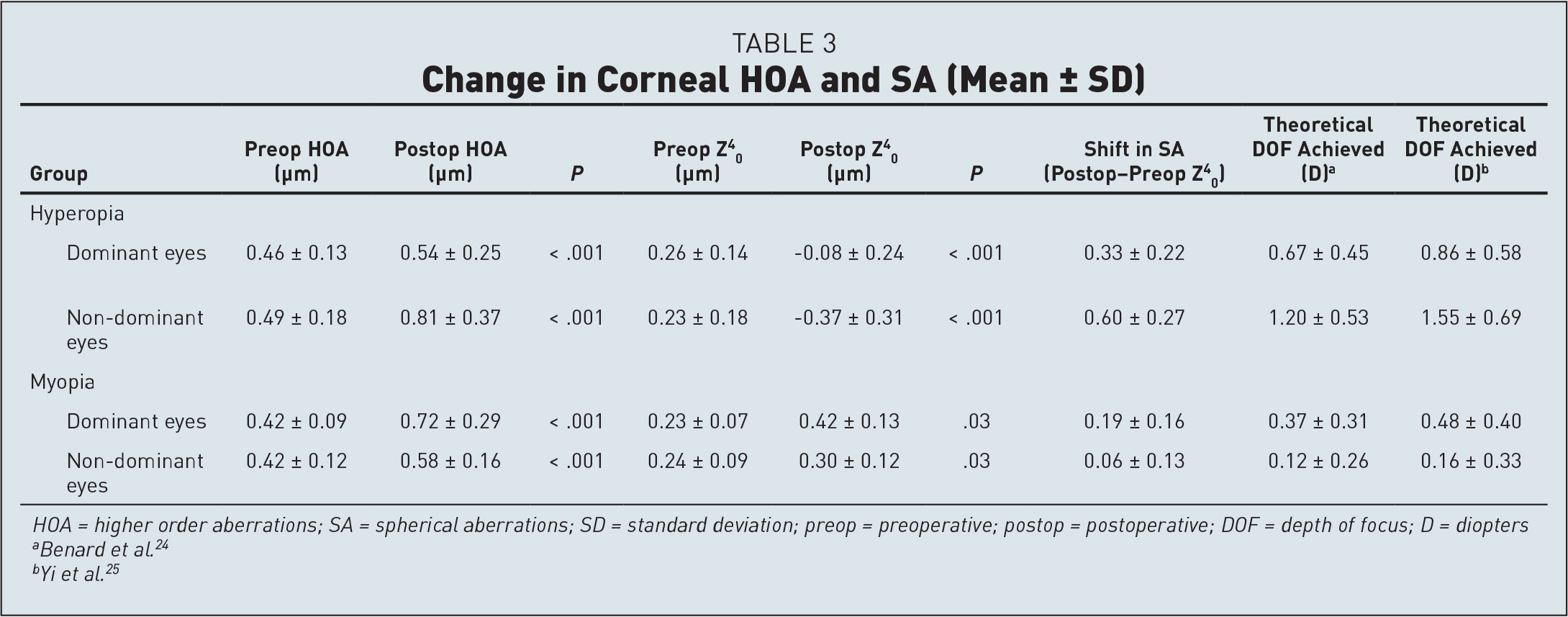 Change in Corneal HOA and SA (Mean ± SD)