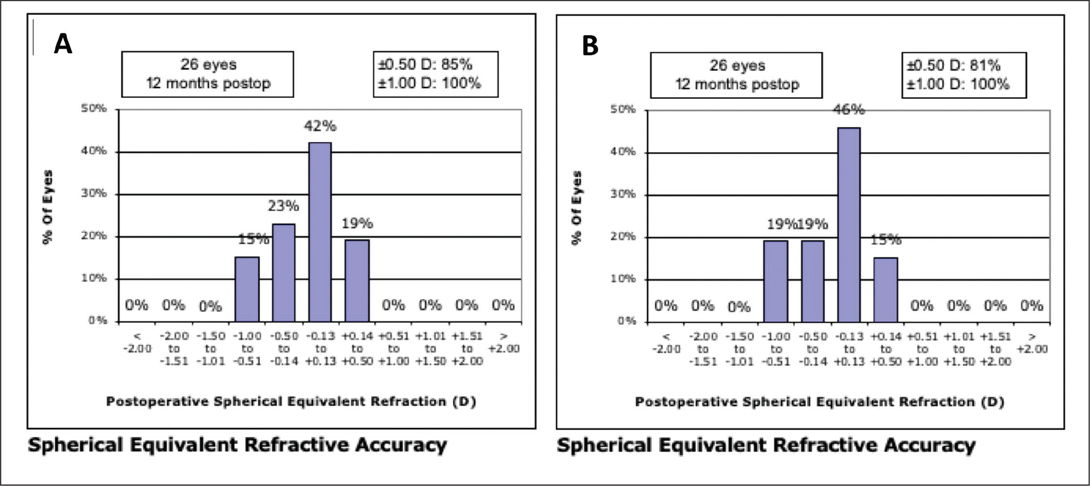 Accuracy of manifest refraction spherical equivalent at 12 months in the (A) topography-guided customized ablation treatment (TCAT) and (B) wavefront-optimized (WFO) groups. D = diopters