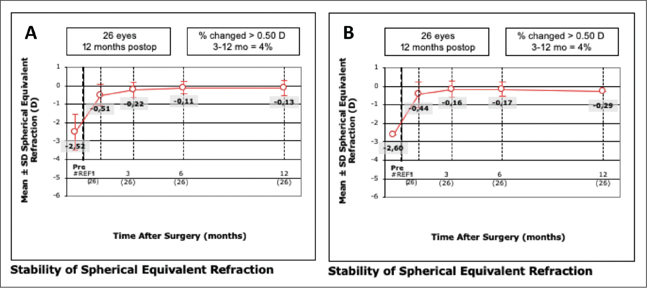Change in manifest refraction spherical equivalent during the follow-up period in the (A) topography-guided customized ablation treatment (TCAT) and (B) wavefront-optimized (WFO) groups. D = diopters; SD = standard deviation