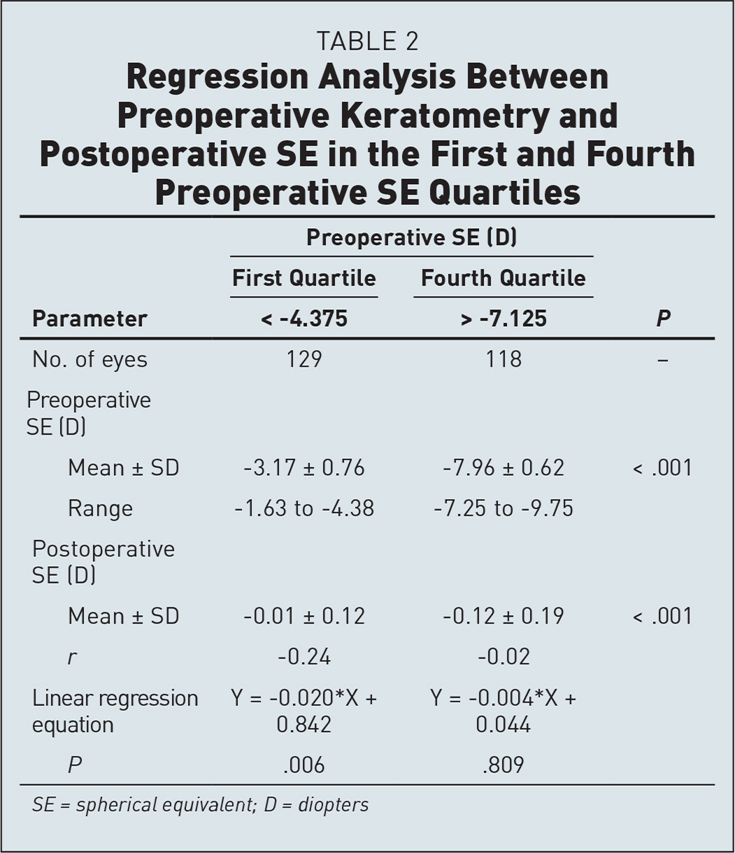 Regression Analysis Between Preoperative Keratometry and Postoperative SE in the First and Fourth Preoperative SE Quartiles