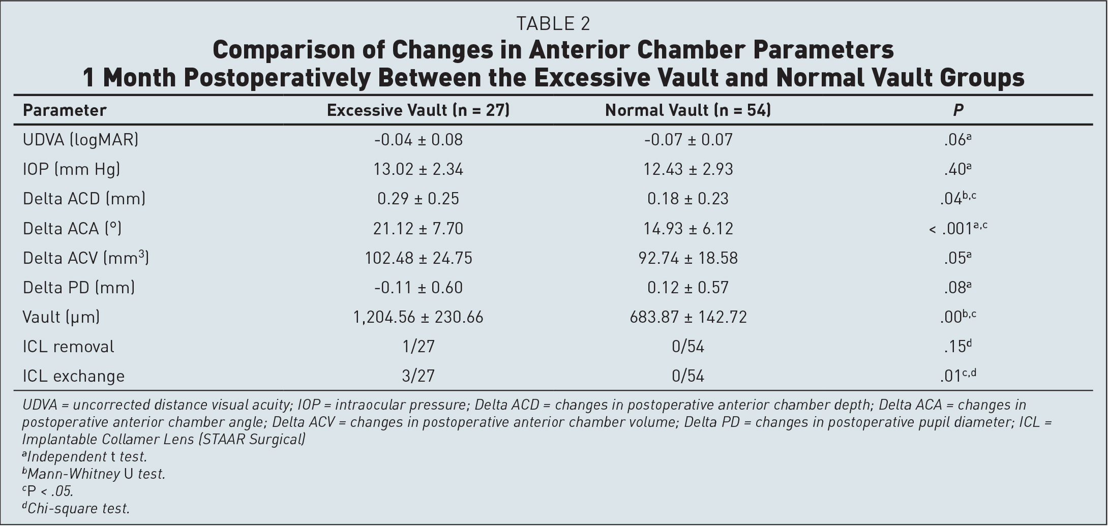 Comparison of Changes in Anterior Chamber Parameters 1 Month Postoperatively Between the Excessive Vault and Normal Vault Groups