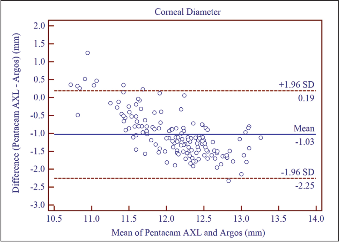 Bland-Altman plots of agreement in corneal diameter between Pentacam AXL (Oculus Optikgeräte GmbH) and Argos (Movu Inc). The mean difference is represented by a solid blue line, and the 95% limits of agreement is represented by the dashed red lines. SD = standard deviation