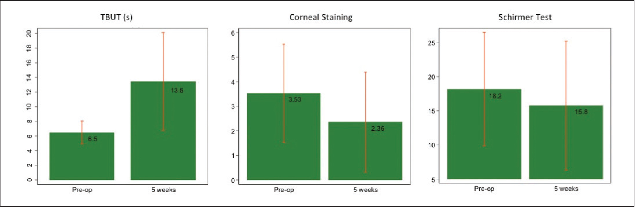 Mean values of tear break-up time (TBUT), corneal staining, and Schirmer test measured preoperatively and at 5 weeks postoperatively.
