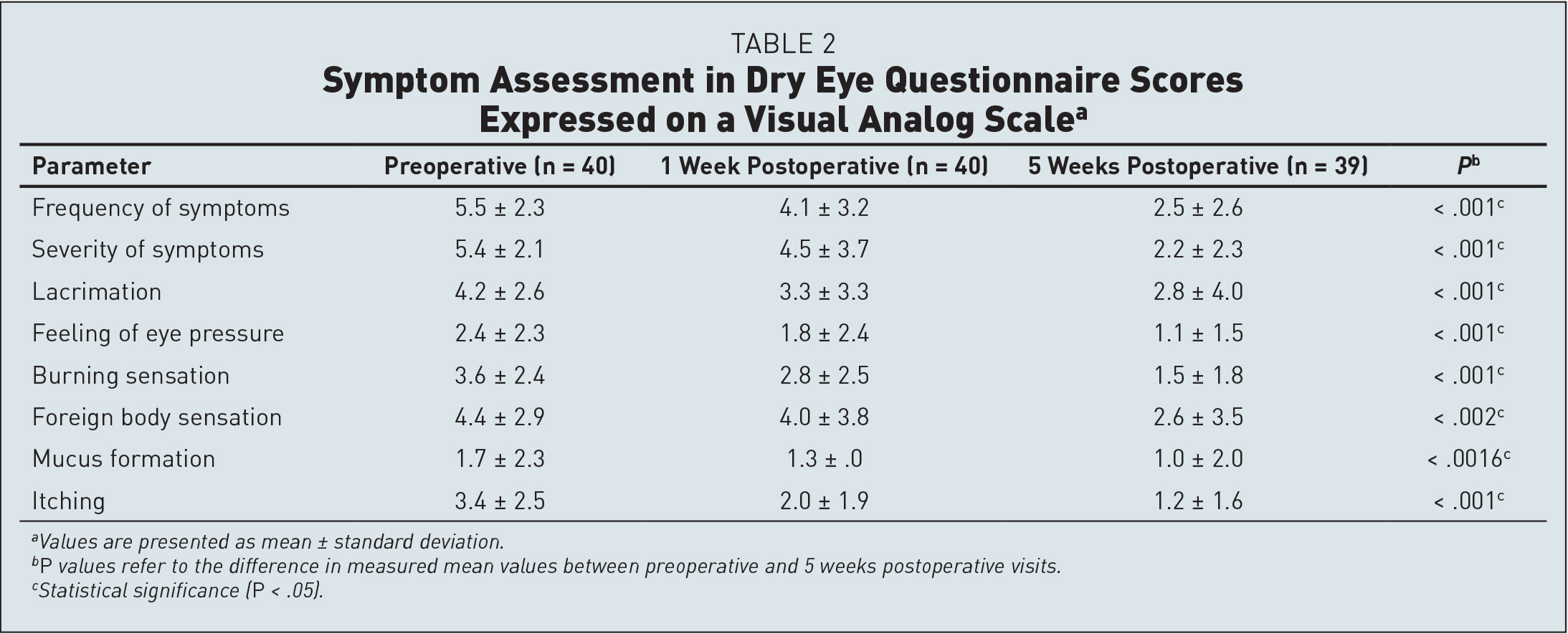 Symptom Assessment in Dry Eye Questionnaire Scores Expressed on a Visual Analog Scalea